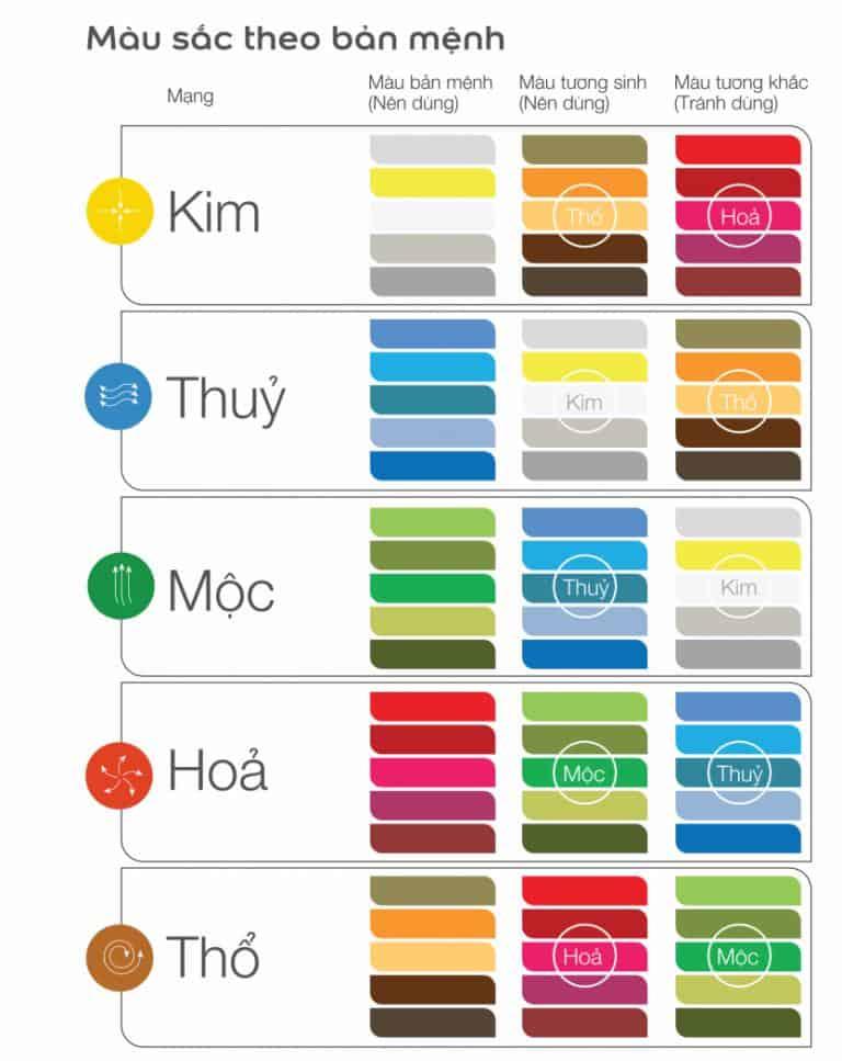 Cách chọn màu sơn nhà bếp theo vận mệnh